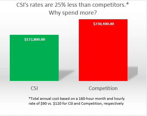 CSI savings graph for website2
